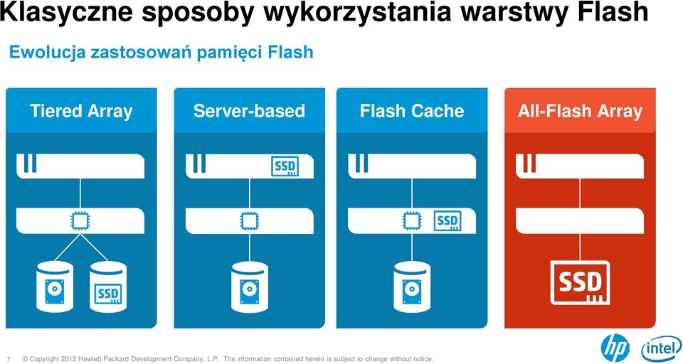 pamięci Flash Tiered Array