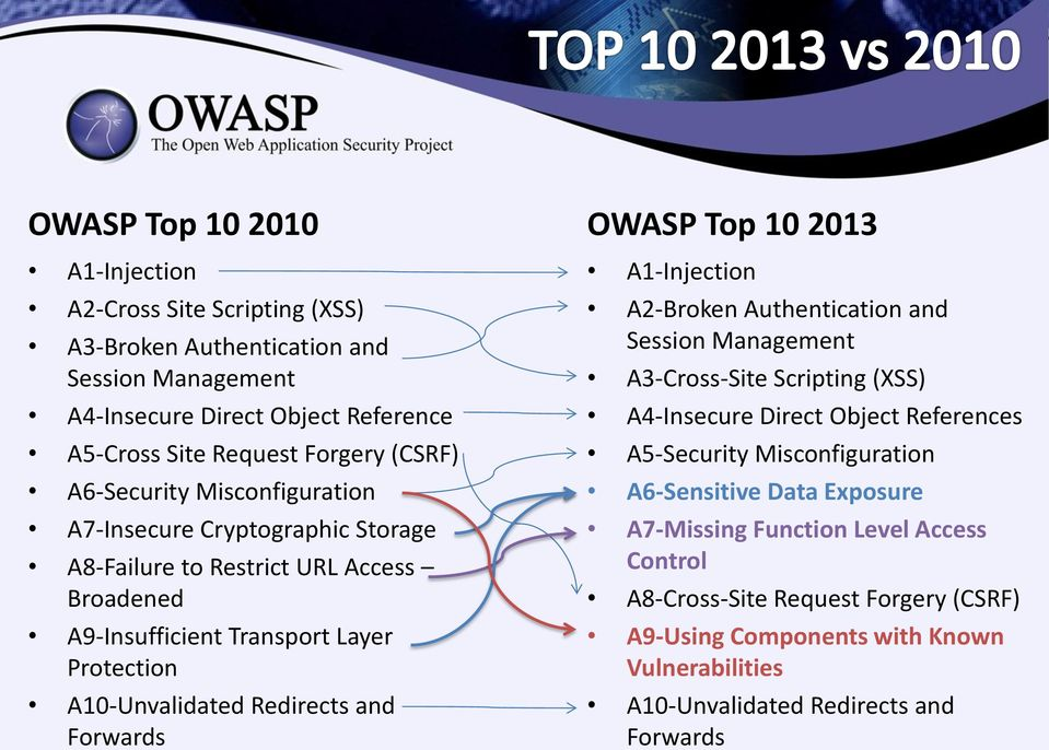 Forwards OWASP Top 10 2013 A1-Injection A2-Broken Authentication and Session Management A3-Cross-Site Scripting (XSS) A4-Insecure Direct Object References A5-Security Misconfiguration