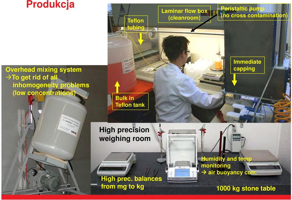 concentrations) Bulk in Teflon tank Immediate capping High precision weighing room High