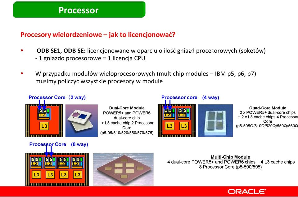 (multichip modules IBM p5, p6, p7) musimy policzyd wszystkie procesory w module Processor Core(2 way) Processor core (4 way) Dual-Core Module POWER5+ and POWER6 dual-core