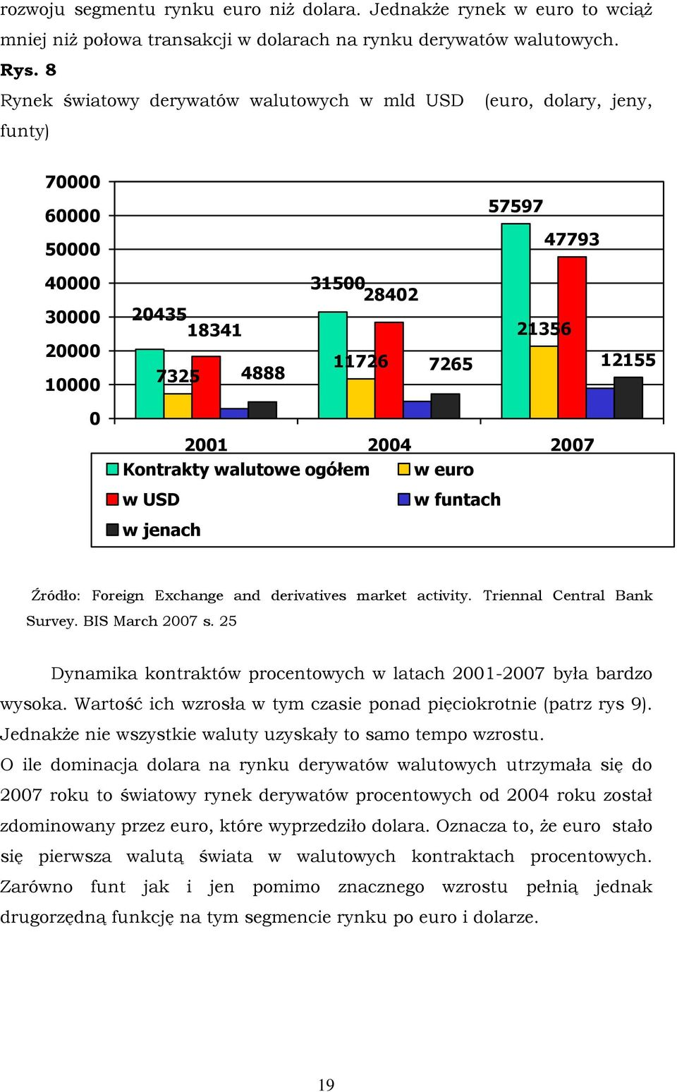 2007 Kontrakty walutowe ogółem w euro w USD w jenach w funtach Źródło: Foreign Exchange and derivatives market activity. Triennal Central Bank Survey. BIS March 2007 s.