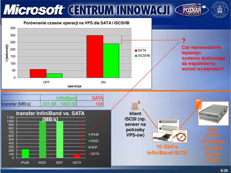 0 OFF operacja ON InfiniBand SATA transfer [MB/s] 231.68-1003.