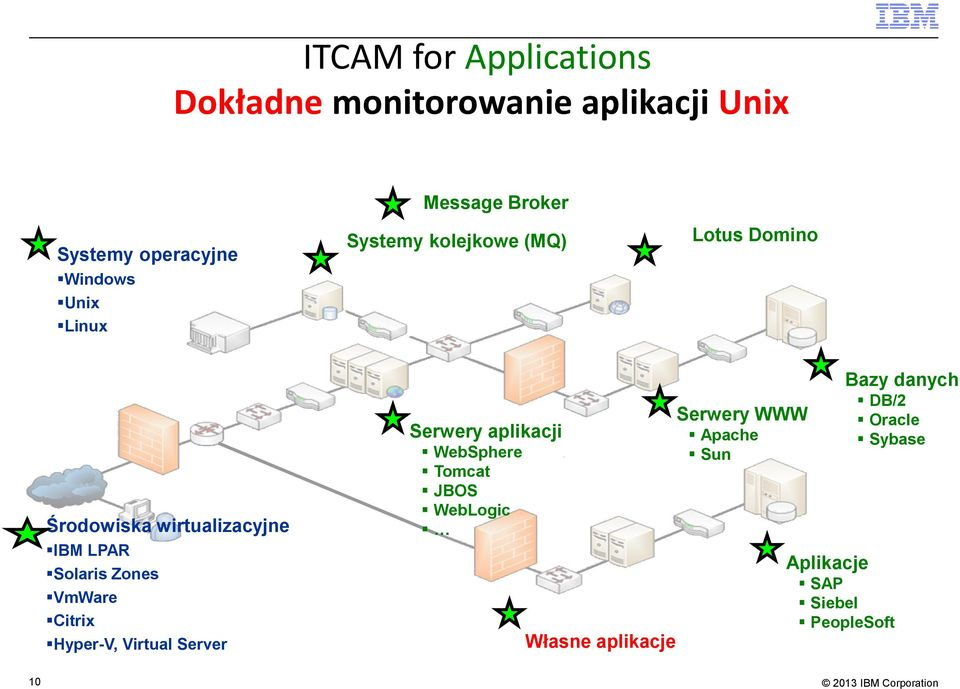 Solaris Zones VmWare Citrix Hyper-V, Virtual Server Serwery aplikacji WebSphere Tomcat JBOS