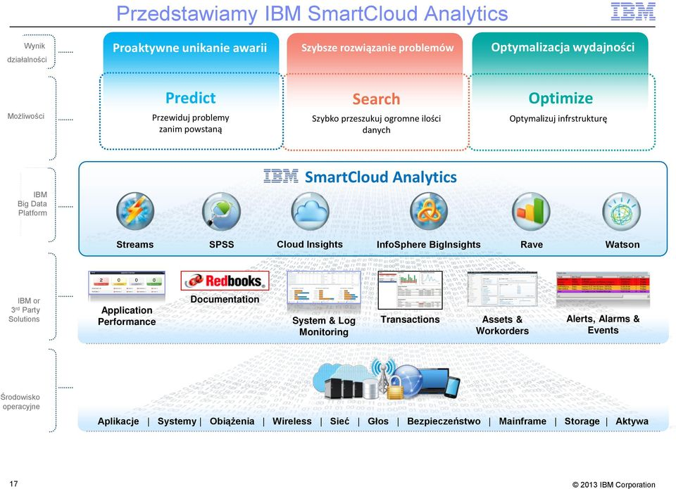 Streams IBM or 3rd Party Solutions SPSS Cloud Insights InfoSphere BigInsights Rave Watson Documentation Application Performance System & Log Monitoring