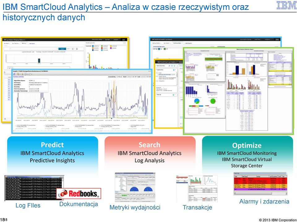 Analytics Log Analysis Optimize IBM SmartCloud Monitoring IBM SmartCloud Virtual