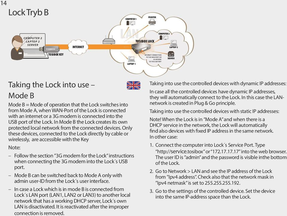In Mode B the Lock creates its own protected local network from the connected devices.