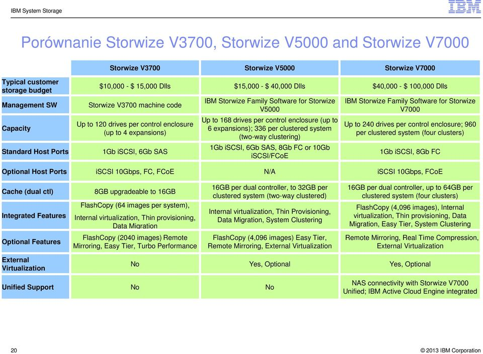 Storwize V5000 Up to 168 drives per control enclosure (up to 6 expansions); 336 per clustered system (two-way clustering) 1Gb iscsi, 6Gb SAS, 8Gb FC or 10Gb iscsi/fcoe IBM Storwize Family Software