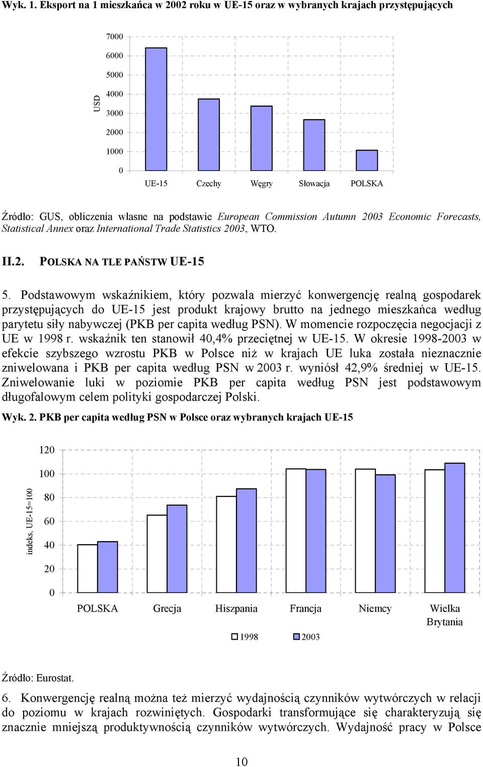 podstawie European Commission Autumn 2003 Economic Forecasts, Statistical Annex oraz International Trade Statistics 2003, WTO. II.2. POLSKA NA TLE PAŃSTW UE-15 5.