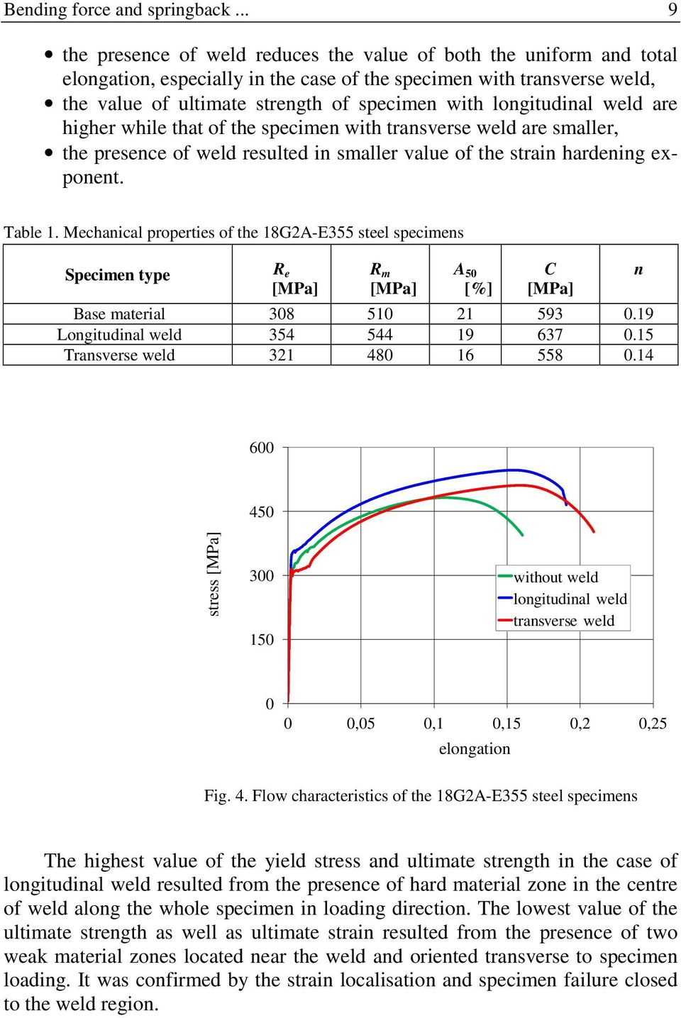 longitudinal weld are higher while that of the specimen with transverse weld are smaller, the presence of weld resulted in smaller value of the strain hardening exponent. Table 1.