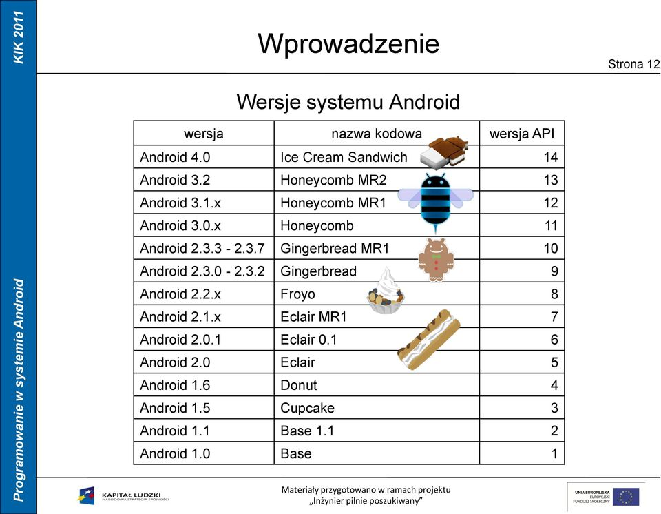 3.3-2.3.7 Gingerbread MR1 10 Android 2.3.0-2.3.2 Gingerbread 9 Android 2.2.x Froyo 8 Android 2.1.x Eclair MR1 7 Android 2.