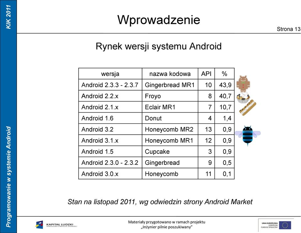 2 Honeycomb MR2 13 0,9 Android 3.1.x Honeycomb MR1 12 0,9 Android 1.5 Cupcake 3 0,9 Android 2.3.0-2.3.2 Gingerbread 9 0,5 Android 3.