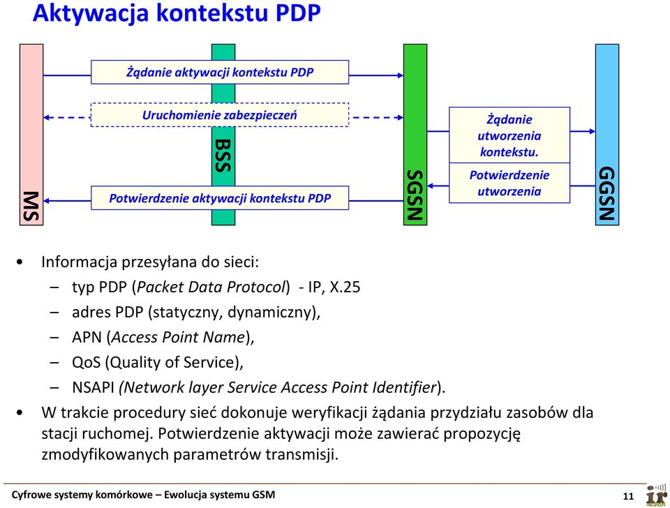 25 adres PDP (statyczny, dynamiczny), APN (Access Point Name), QoS(Quality of Service), NSAPI(Network layer Service Access Point Identifier).