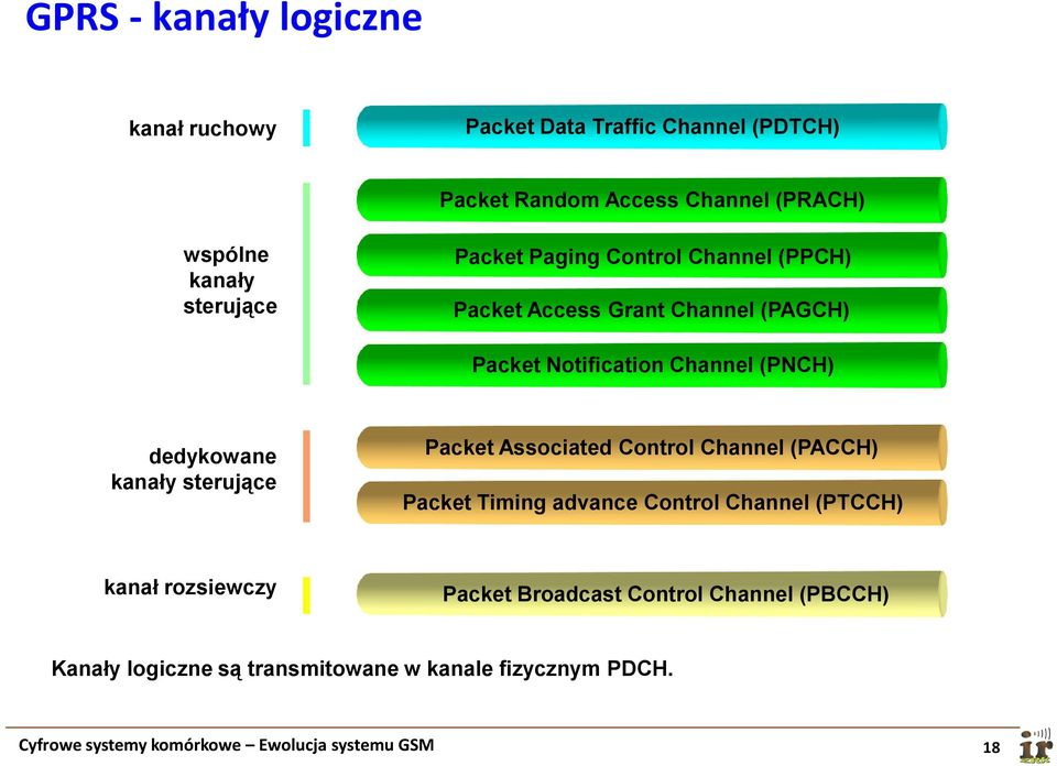 kanały sterujące Packet Associated Control Channel (PACCH) Packet Timing advance Control Channel (PTCCH) kanał rozsiewczy Packet