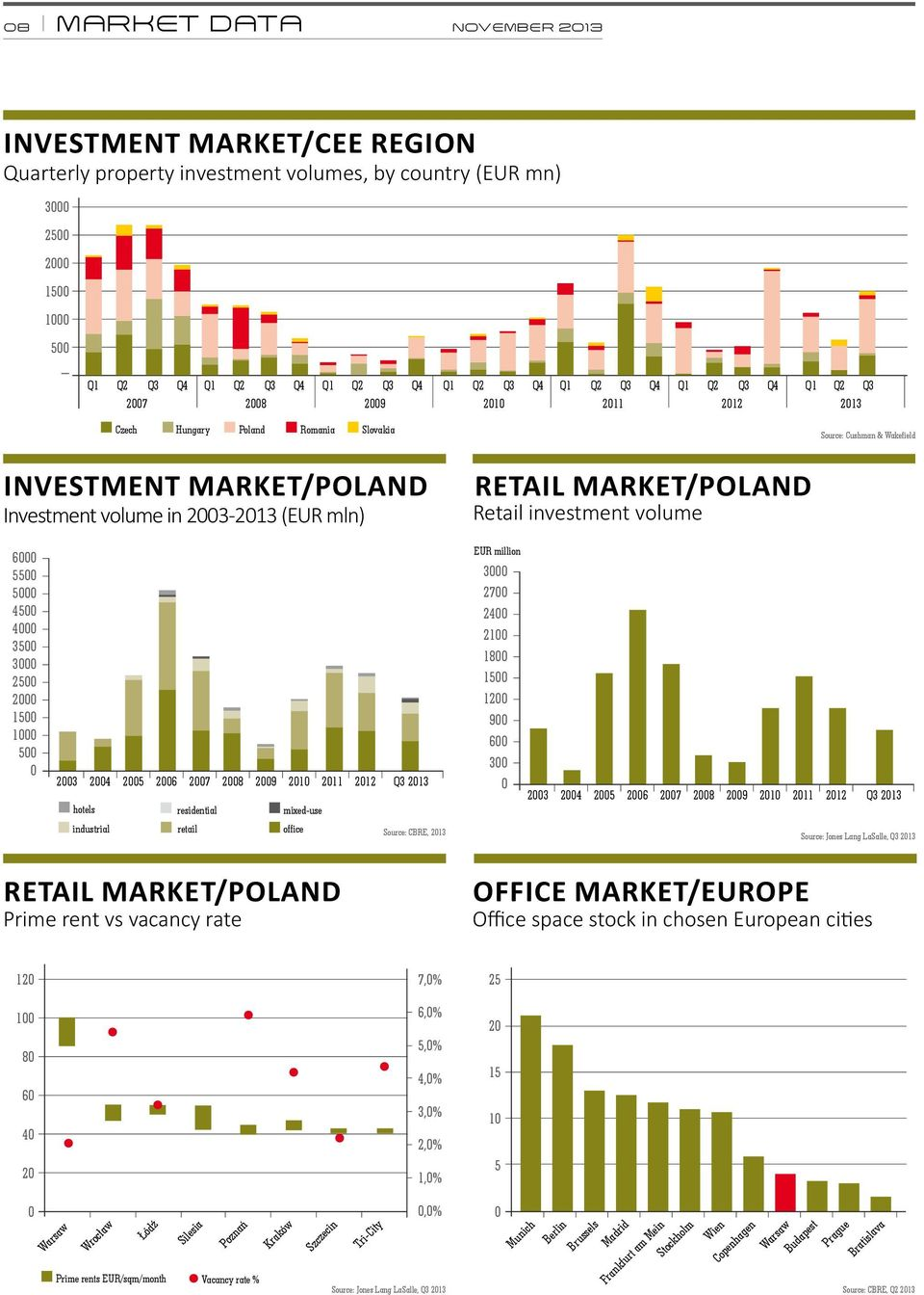 RETAIL MARKET/POLAND Retail investment volume 6000 5500 5000 4500 4000 3500 3000 2500 2000 1500 1000 500 0 EUR million 3000 2700 2400 2100 1800 1500 1200 900 600 300 2003 2004 2005 2006 2007 2008