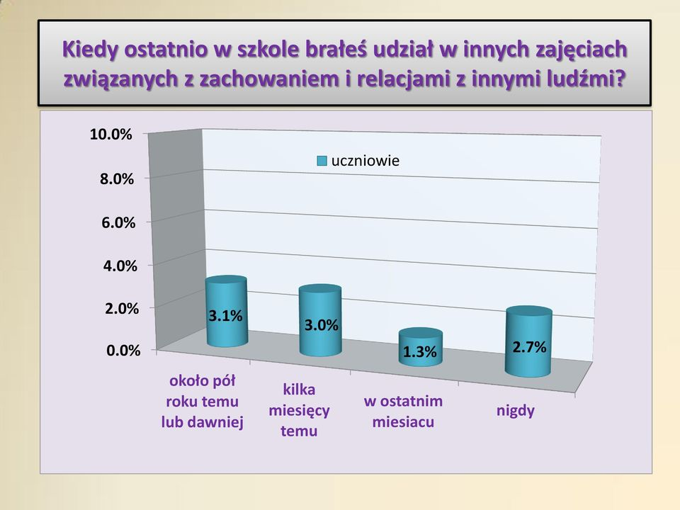 0% uczniowie 6.0% 4.0% 2.0% 0.0% 3.1% 3.0% 1.3% 2.