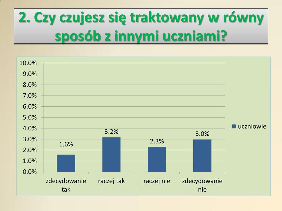 0% 3.0% 2.0% 1.6% 3.2% 2.3% 3.0% uczniowie 1.0% 0.