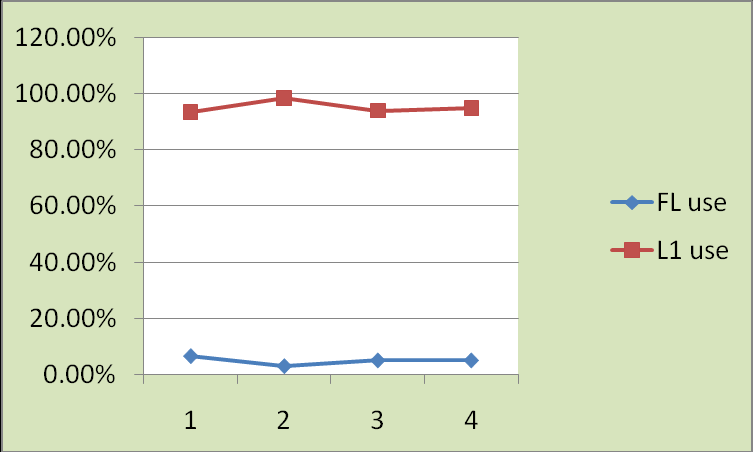 Year Figure 18. FL versus L1 use at university according to the year of study. Year Figure 19. FL versus L1 use with family according to the year of study.