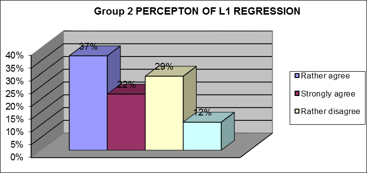 Group 1 PERCEPTION OF L1 REGRESSION 50% 50% 40% 31% Rather agree 30% Strongly agree 20% 10% 0% 6% 13% Rather disagree 0% Figure 3. Self - perception of L1 regression in Group 1.