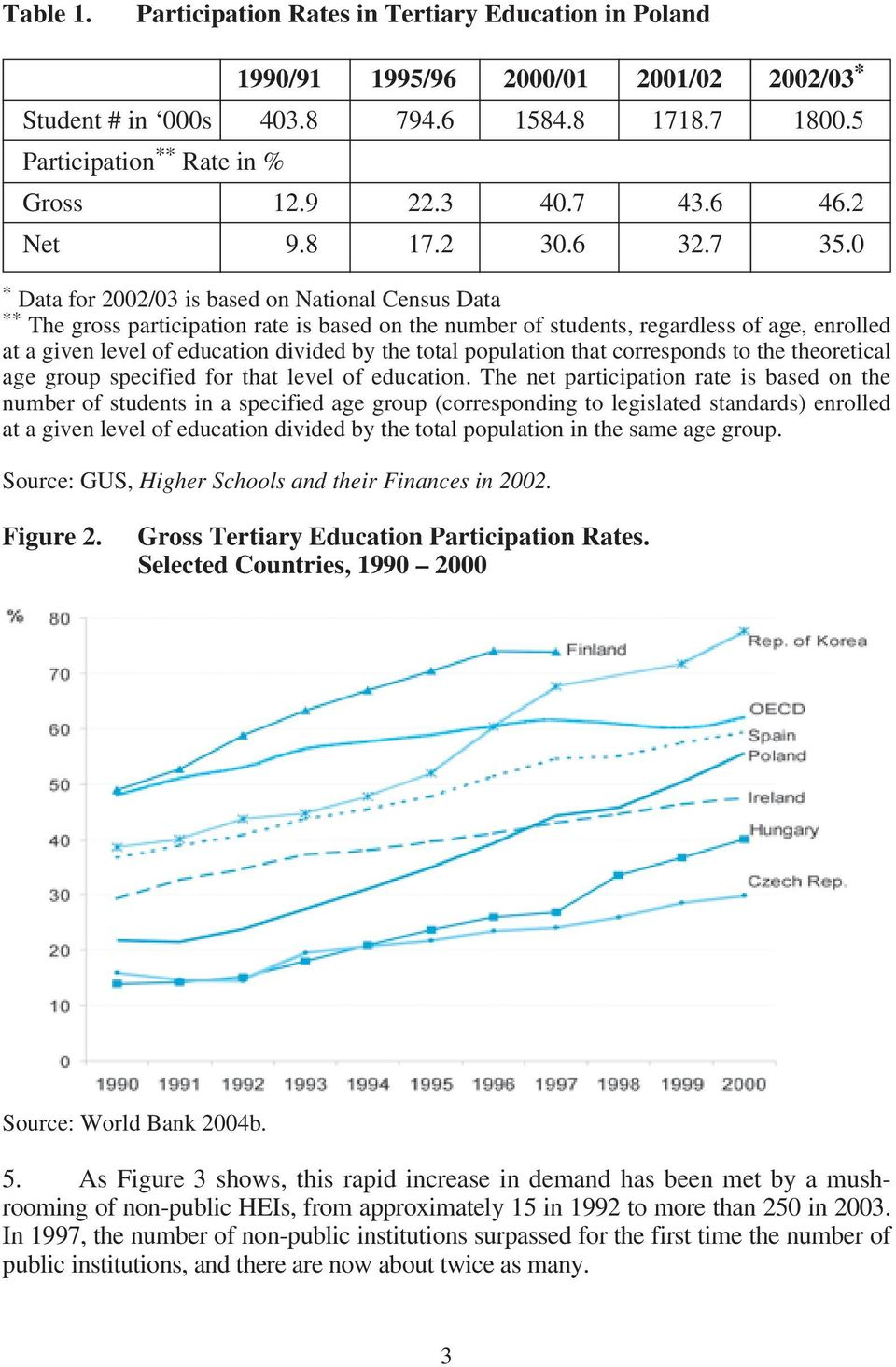0 * Data for 2002/03 is based on National Census Data ** The gross participation rate is based on the number of students, regardless of age, enrolled at a given level of education divided by the