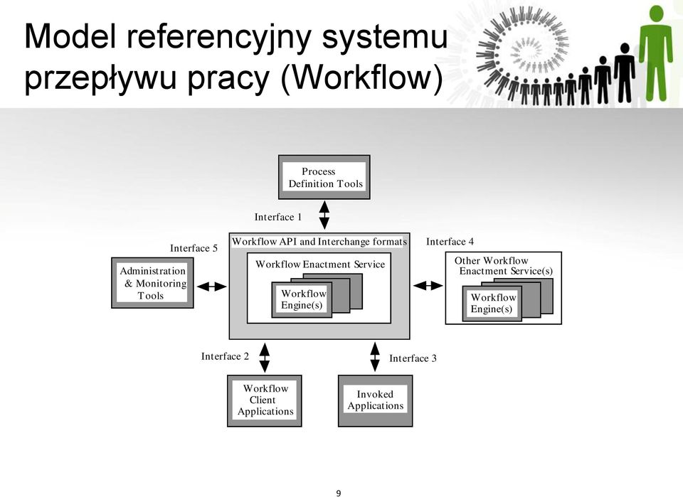 Workflow Enactment Service Workflow Engine(s) Interface 4 Other Workflow Enactment