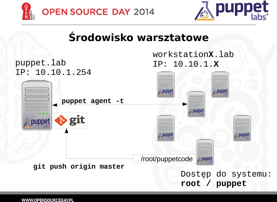 puppet agent -t /root/puppetcode git push