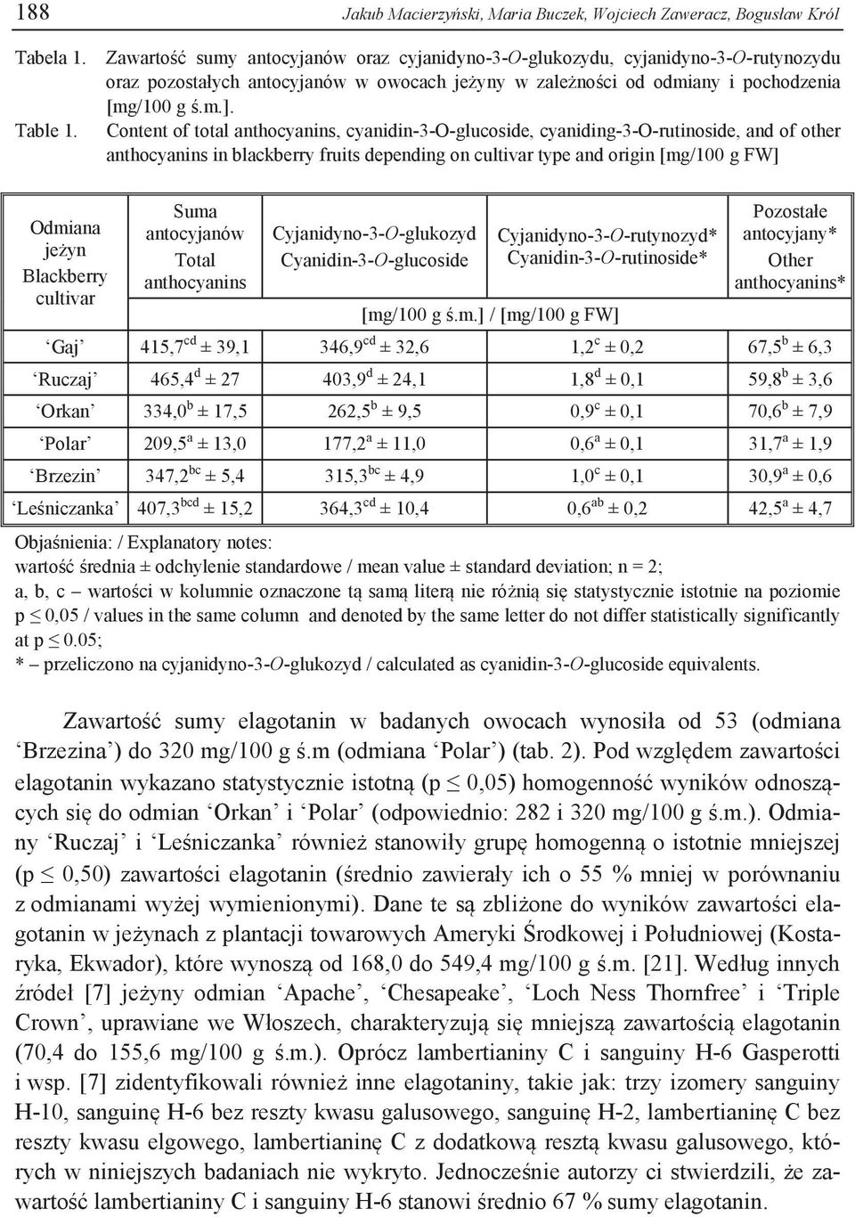 Content of total anthocyanins, cyanidin-3-o-glucoside, cyaniding-3-o-rutinoside, and of other anthocyanins in blackberry fruits depending on cultivar type and origin [mg/100 g FW] Odmiana jeżyn