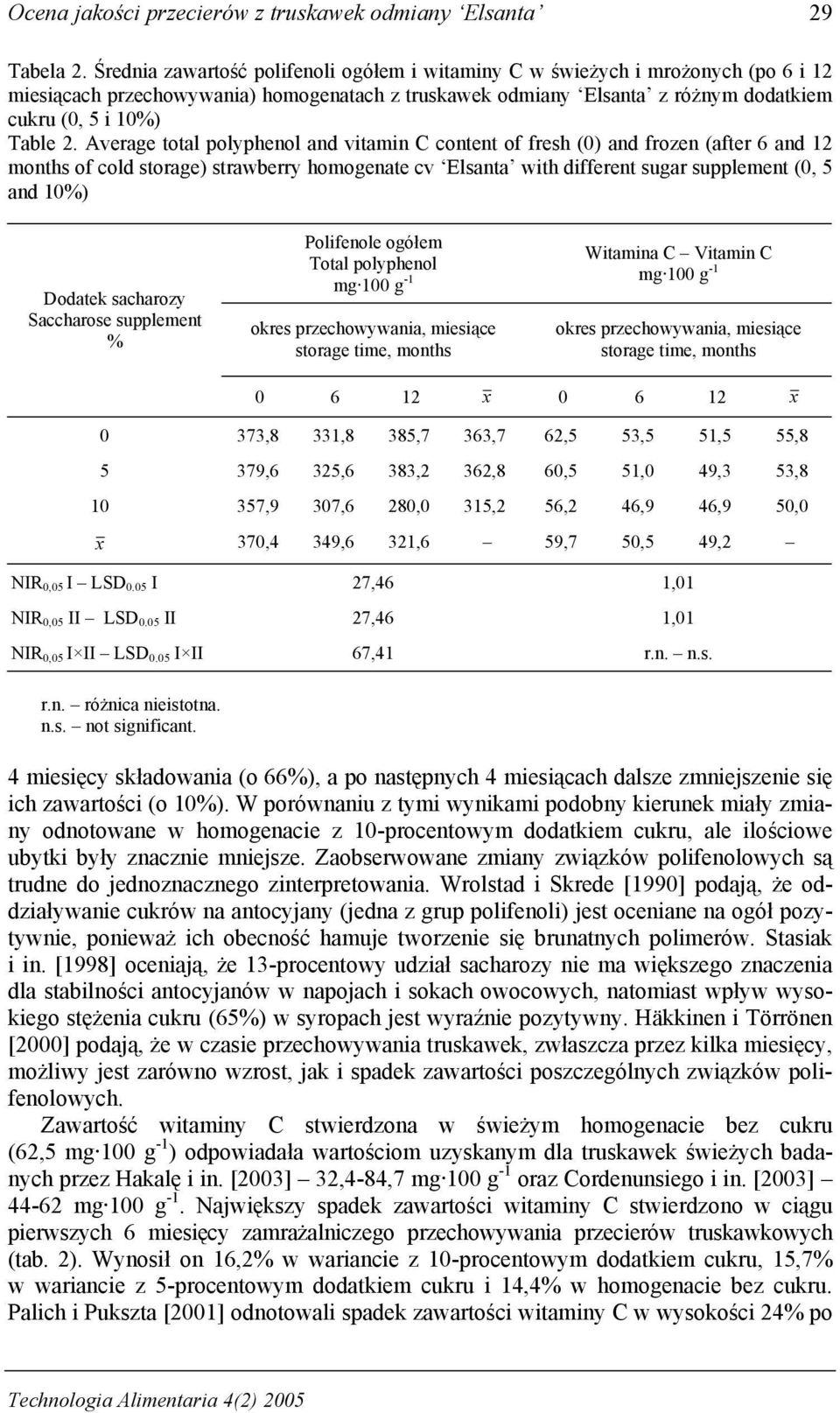 Average total polyphenol and vitamin C content of fresh (0) and frozen (after 6 and 12 months of cold storage) strawberry homogenate cv Elsanta with different sugar supplement (0, 5 and 10%) Dodatek