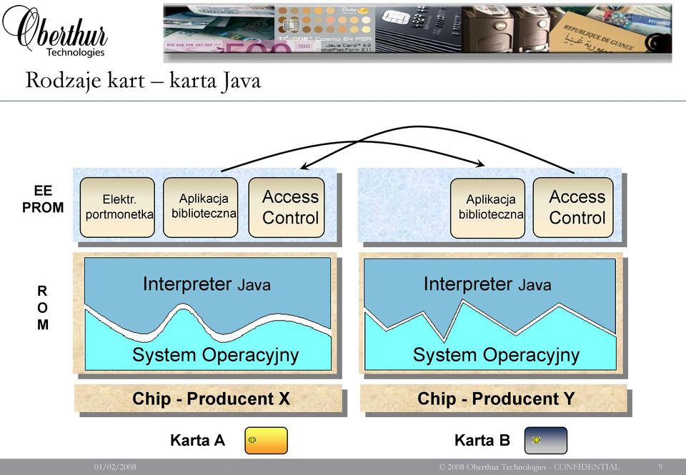 Application Interpreter Application Java A B Operating System System Operacyjny Chip CPU - Producent +