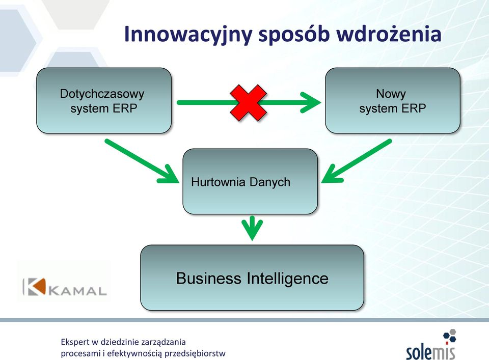 system ERP Nowy system ERP