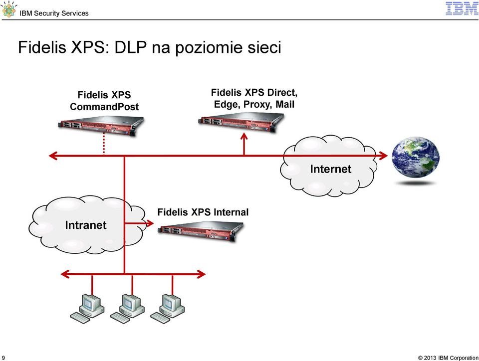 XPS Direct, Edge, Proxy, Mail