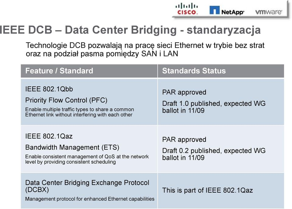 0 published, expected WG ballot in 11/09 IEEE 802.
