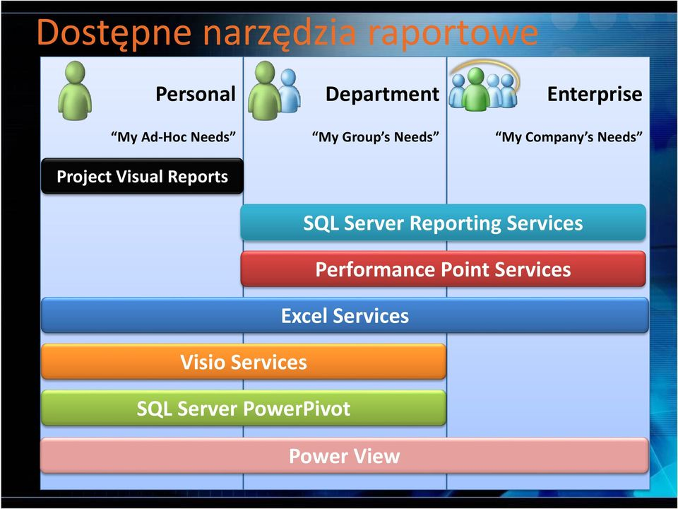 Company s Needs SQL Server Reporting Services Performance Point