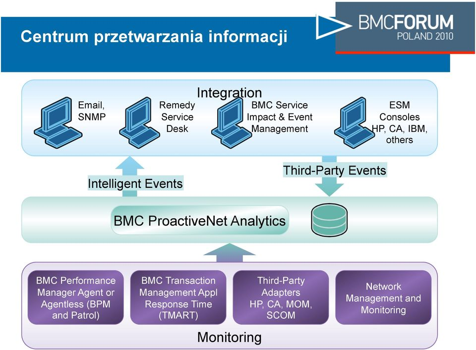 ProactiveNet Analytics BMC Performance Manager Agent or Agentless (BPM and Patrol) BMC Transaction