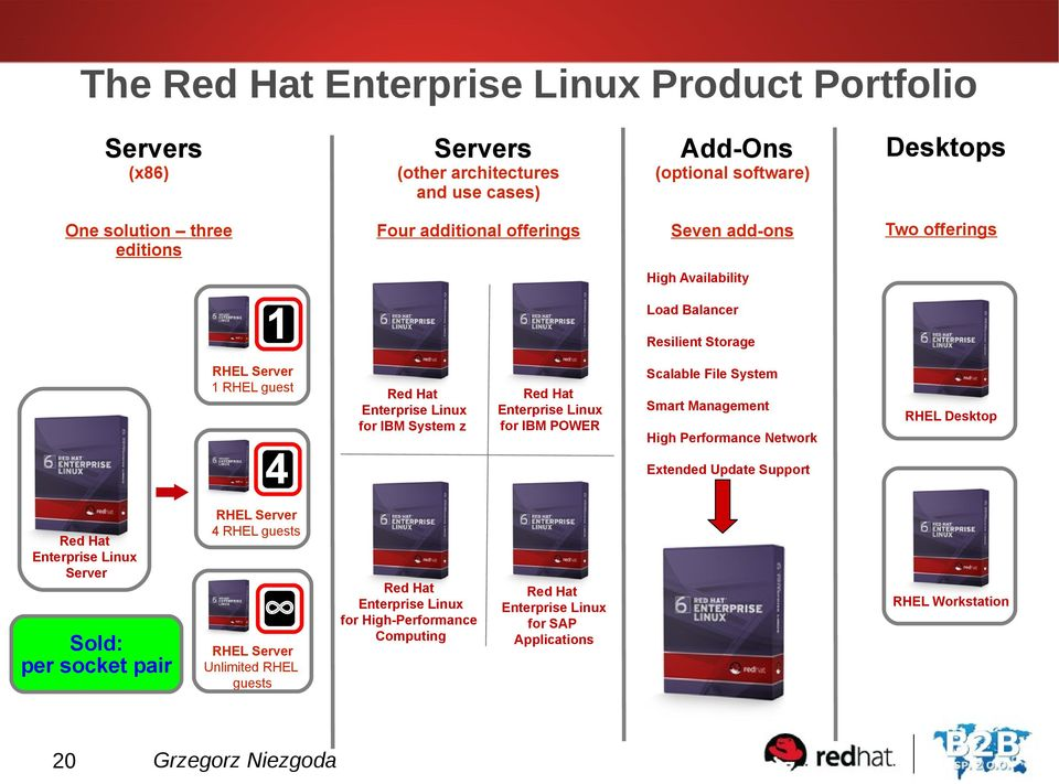 System z Red Hat Enterprise Linux for IBM POWER 4 RHEL Desktop High Performance Network Extended Update Support RHEL Server 4 RHEL guests Red Hat Enterprise Linux Server Sold: per