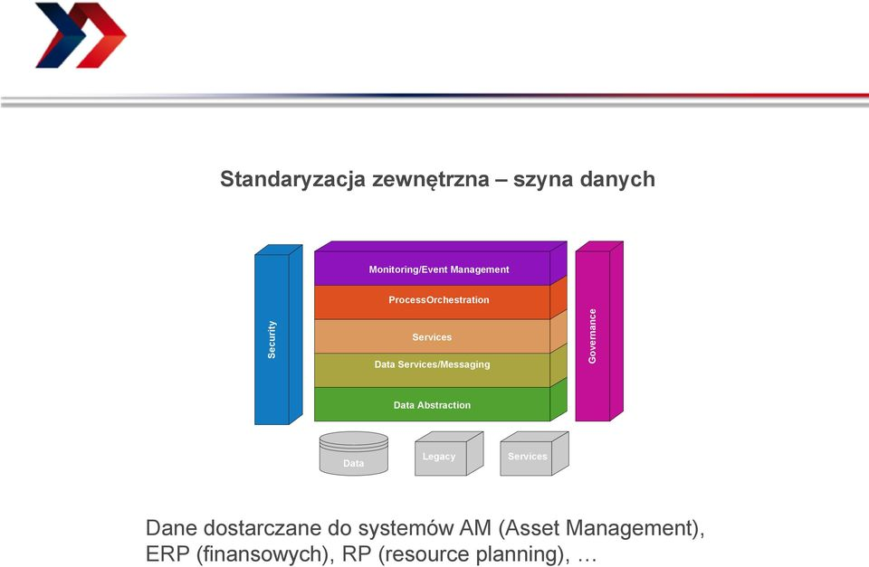 Governance Data Abstraction Data Legacy Services Dane dostarczane
