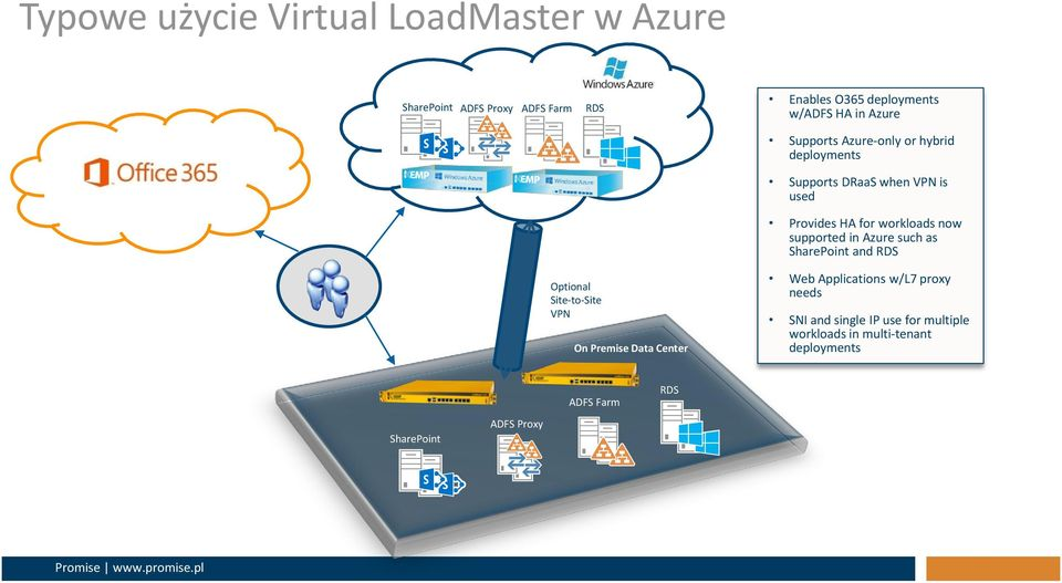 supported in Azure such as SharePoint and RDS Optional Site-to-Site VPN On Premise Data Center Web Applications