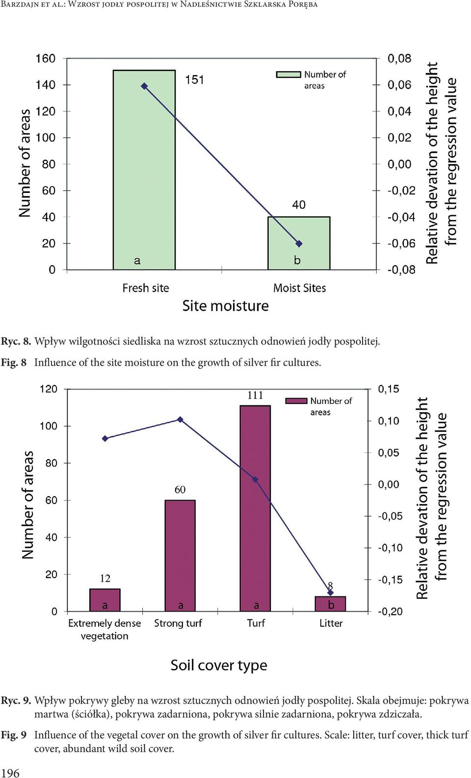 8 Influence of the site moisture on the growth of silver fir cultures. Ryc. 9.