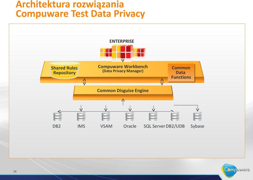 Privacy Manager) Common Common Data Data Functions Functions