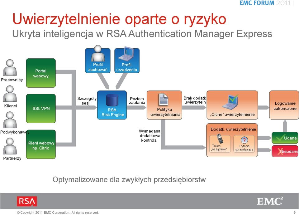 Authentication Manager Express