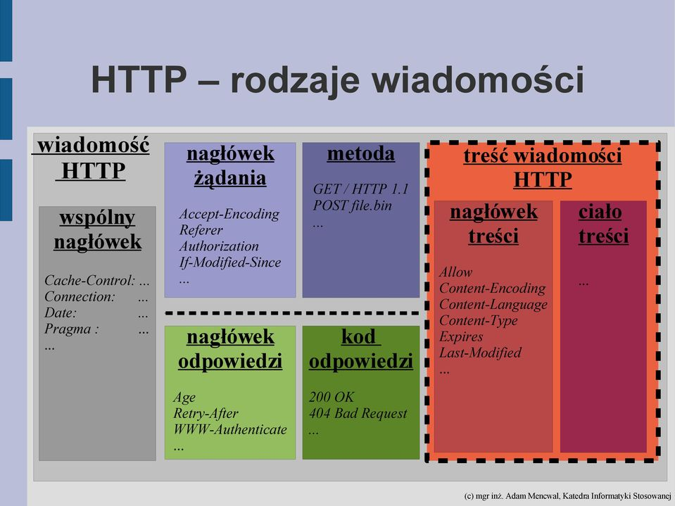 HTTP 1.1 POST file.