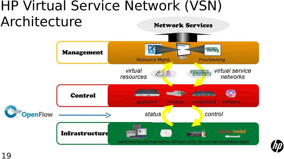 service networks Control appliance status module embedded software