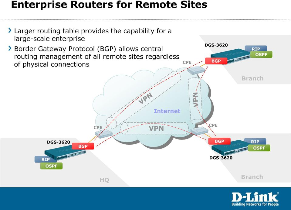 management of all remote sites regardless of physical connections CPE DGS-3620 BGP