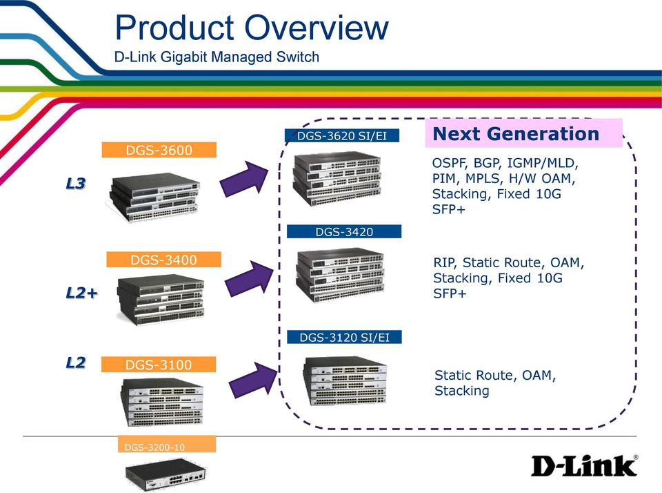 10G SFP+ DGS-3420 L2+ DGS-3400 RIP, Static Route, OAM, Stacking, Fixed