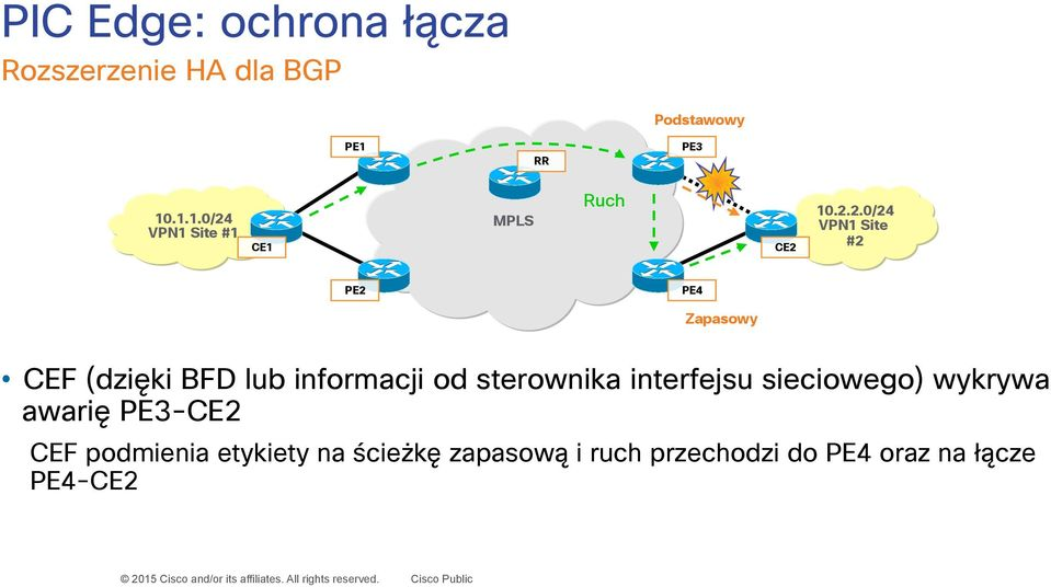 VPN1 Site #1 CE1 MPLS Ruch CE2