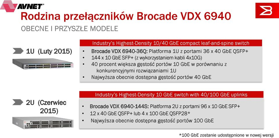 rozwiązaniami 1U Najwyższa obecnie dostępna gęstość portów 40 GbE 2U (Czerwiec 2015) Industry s Highest-Density 10 GbE switch with 40/100 GbE uplinks Brocade VDX