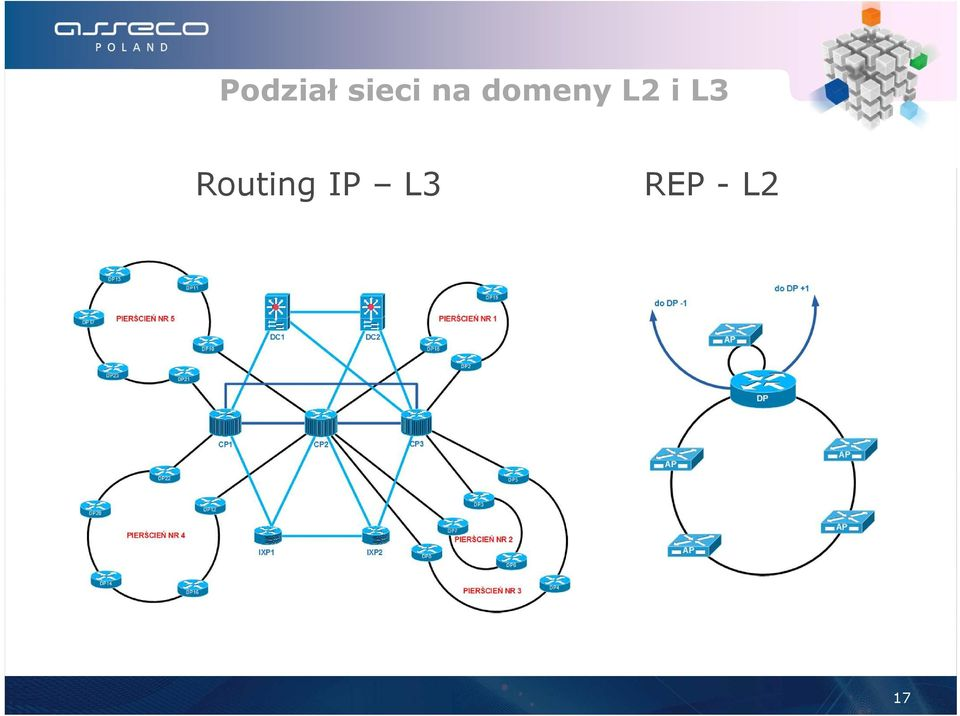 Routing IP L3 REP -