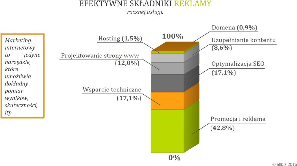 Marketing internetowy to jedyne