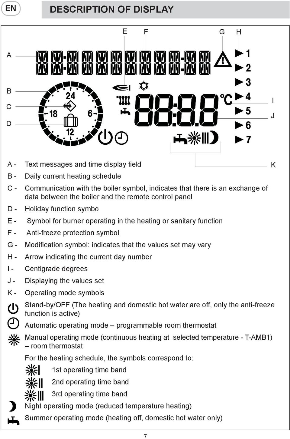 protection symbol Modification symbol: indicates that the values set may vary Arrow indicating the current day number Centigrade degrees Displaying the values set Operating mode symbols Stand-by/OFF