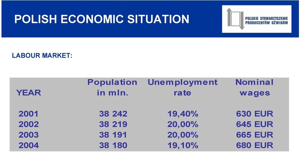 Unemployment rate Nominal wages 2001 38 242 19,40%