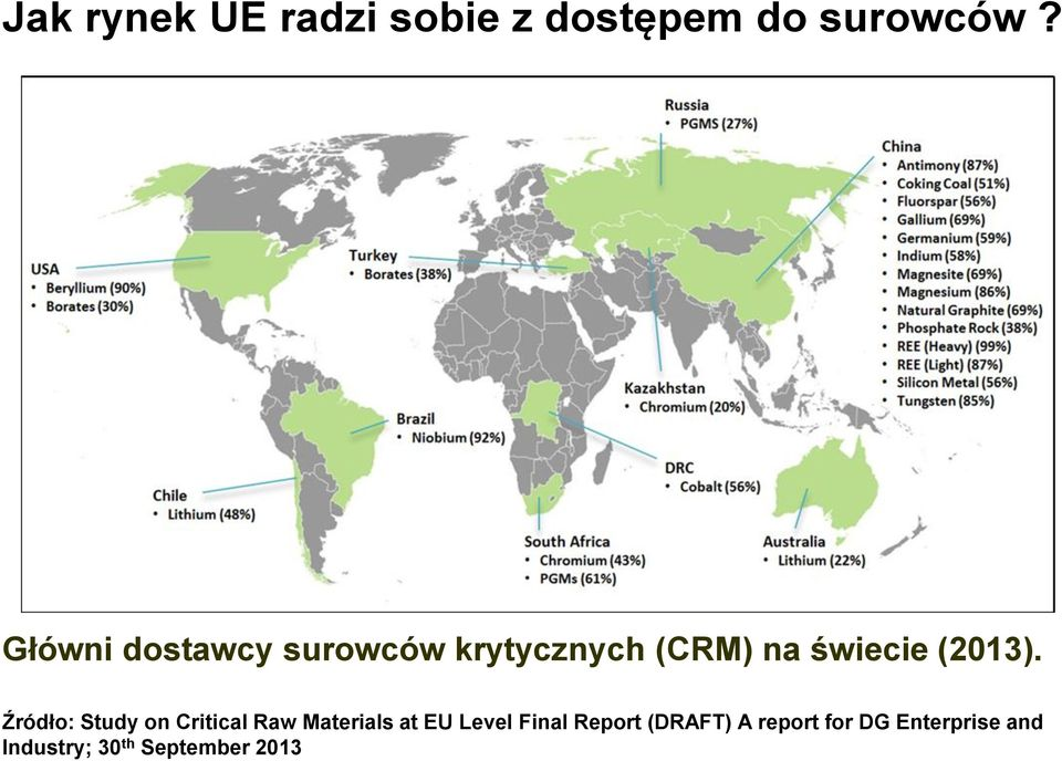 Źródło: Study on Critical Raw Materials at EU Level Final